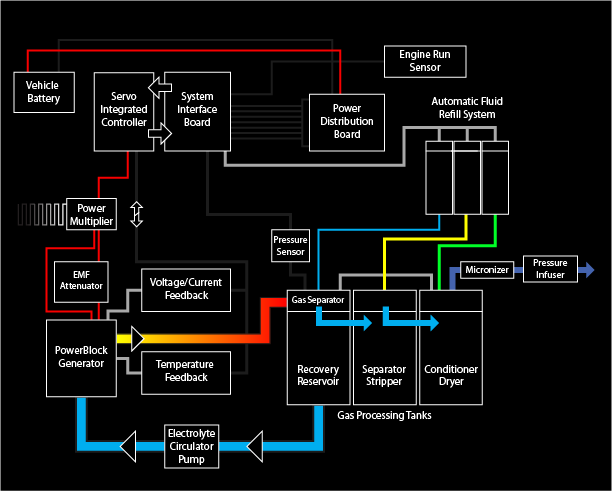 System Overview Diagram